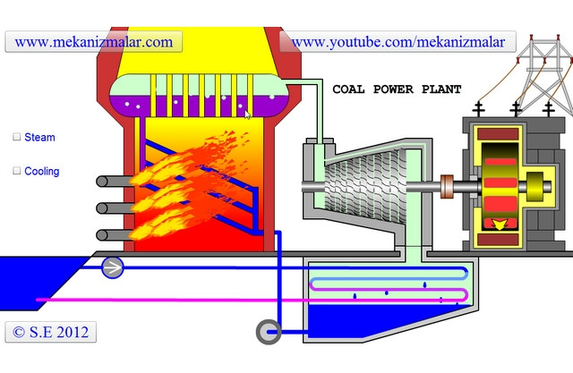 How a coal power plant works?