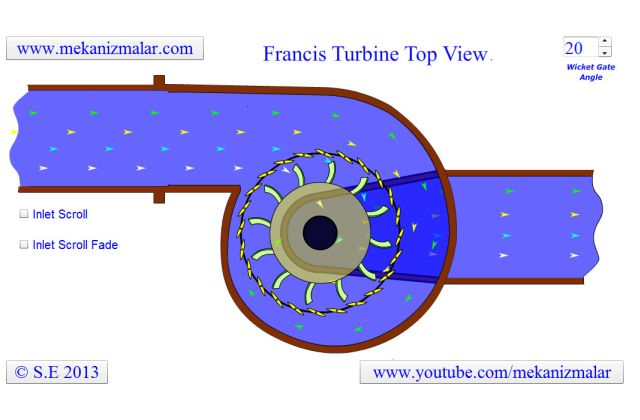 Francis Turbine Top View