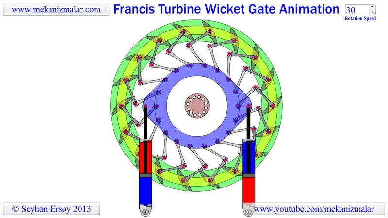 Francis Turbine Wicket Gate Animation