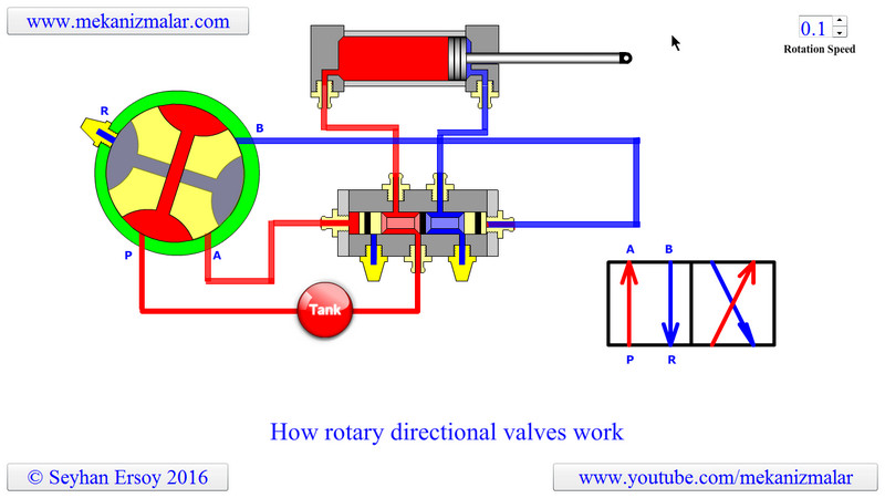 How Rotary Directional Valves Work