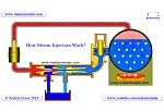 How Steam Injectors Work