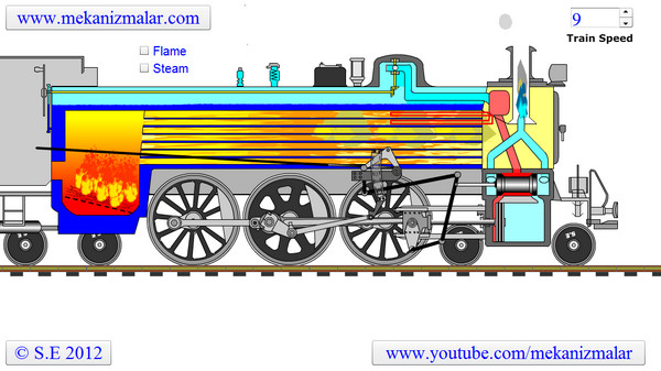 How a steam locomotive works?