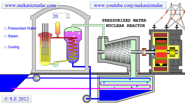 Nuclear power plant diagram how it works wiring diagram database pressurized water nuclear power plant rh mekanizmalar com nuclear power plant diagram worksheet how a nuclear ccuart Gallery