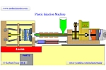 Plastic Injection Machine Animation