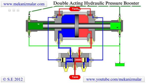 How a DOuble Acting Pressure Booster works?