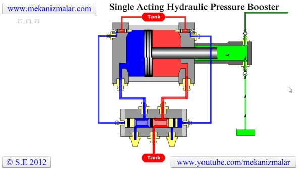 How a Single Acting Pressure Booster works?