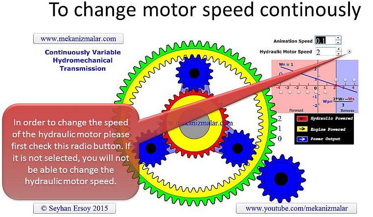 Hydrostatic Transmission Animation : Continuously variable hydromechanical transmission