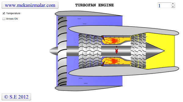 Turbofan Engine Temperature Distribution
