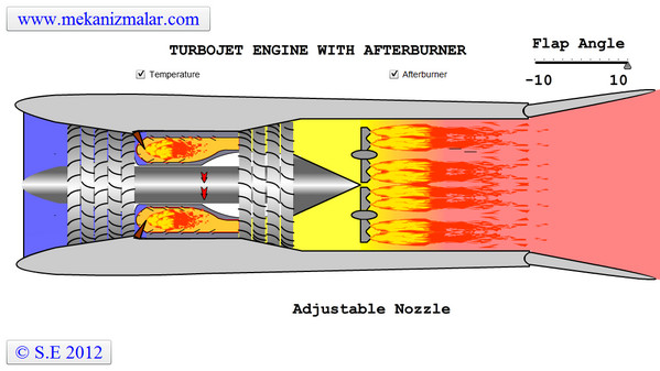 Turbojet Engine with Afterburner Temperature Distribution